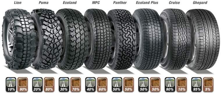 Types de pneus